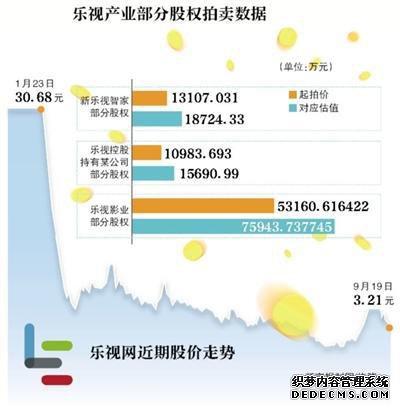 """乐视多产业股权拍卖 贾跃亭遭""""清仓"""""""