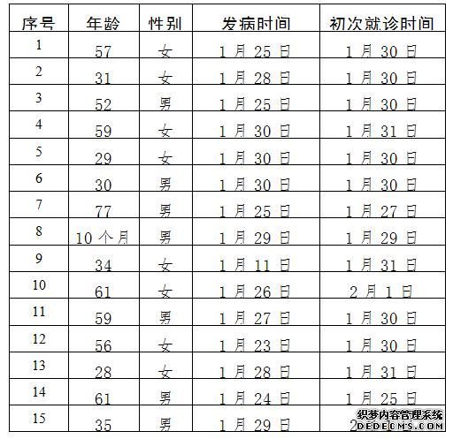 北京新增15例新型冠超bt网页游戏状病毒感染的肺炎病例累计183例